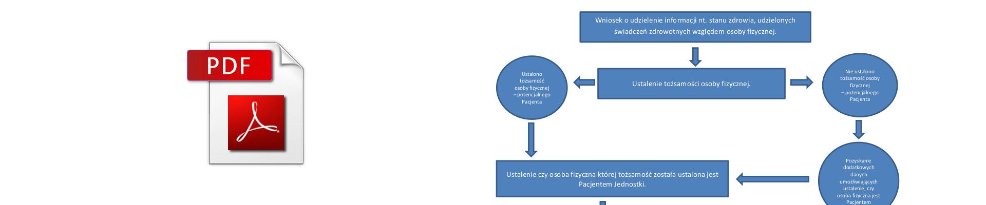 Procedura udzielania informacji w PWDL