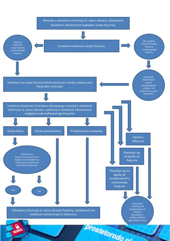 Schemat udzielania informacji przez telefon
