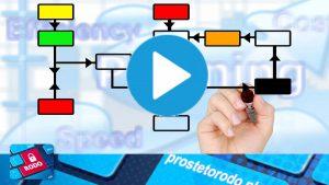 Dokumentacja w postaci elektronicznej jak przygotować system