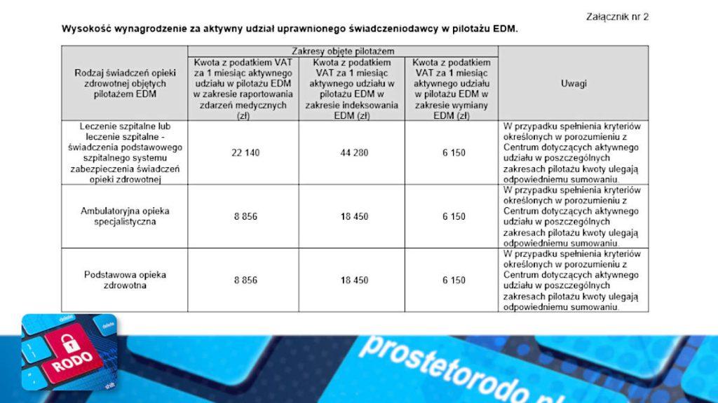 Jaka jest wysokość dofinansowania Pilotaż EDM
