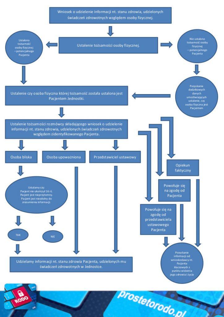 Schemta postępowania przy udzielaniu informacji o pacjencie